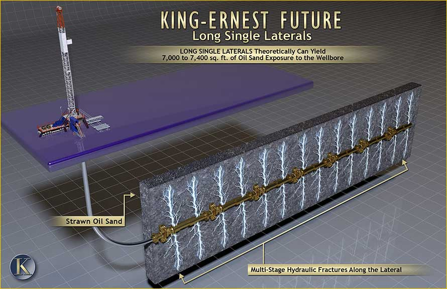King Consolidated | Permian Basin | Lateral Graphic